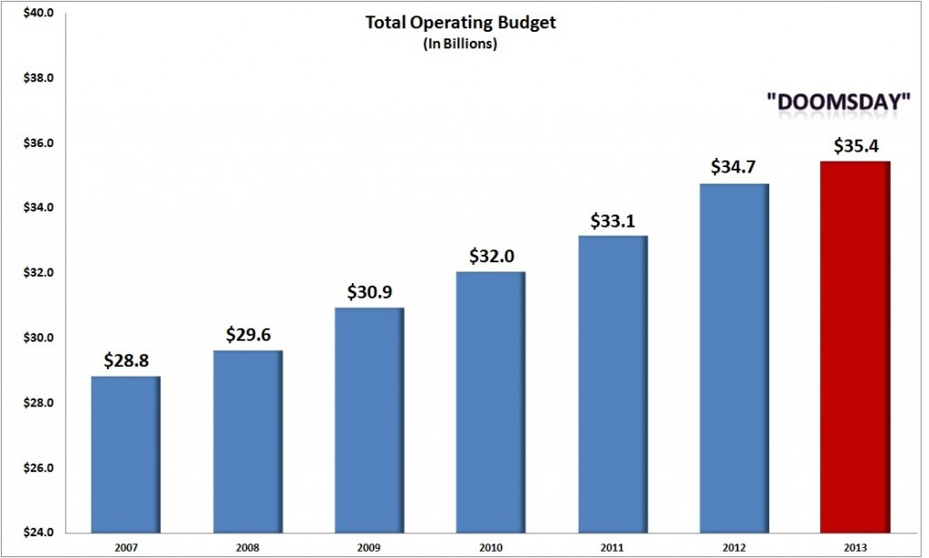Growth in operating budget