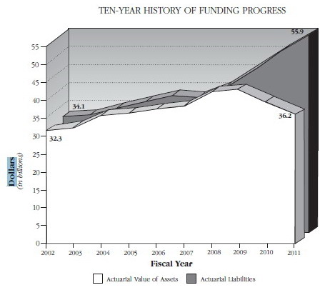 10-year history graph. Source: State Retirement and Pension System annual report.