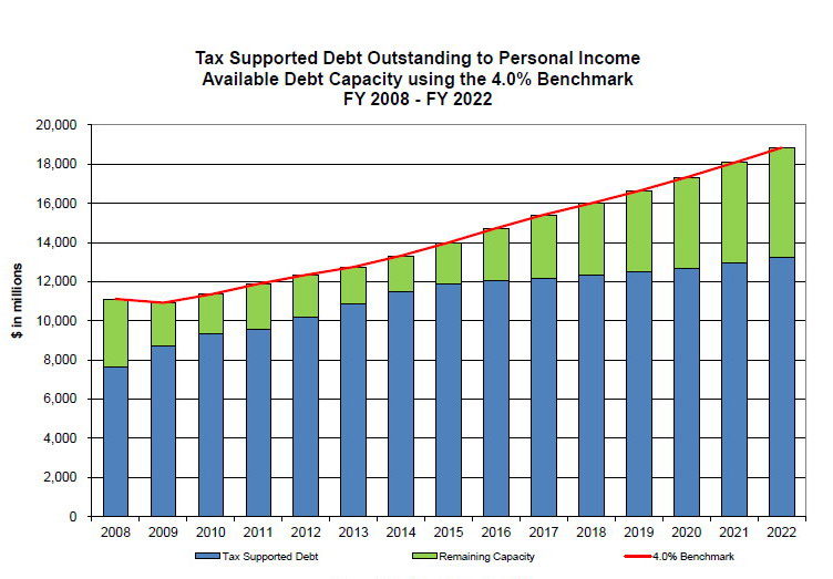 Debt to personal income chart