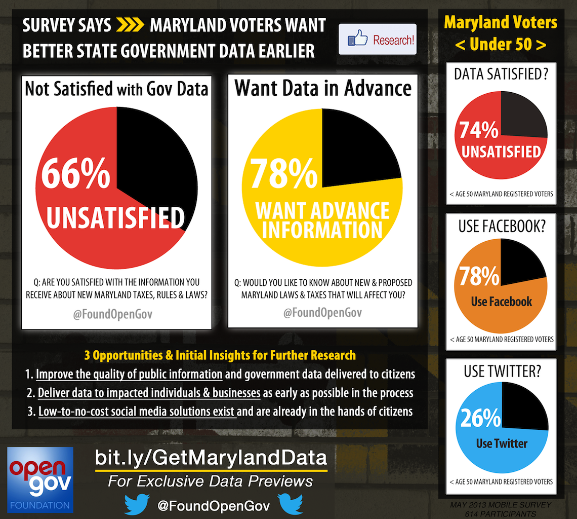 Marylanders unhappy with information flow on laws, regs, taxes