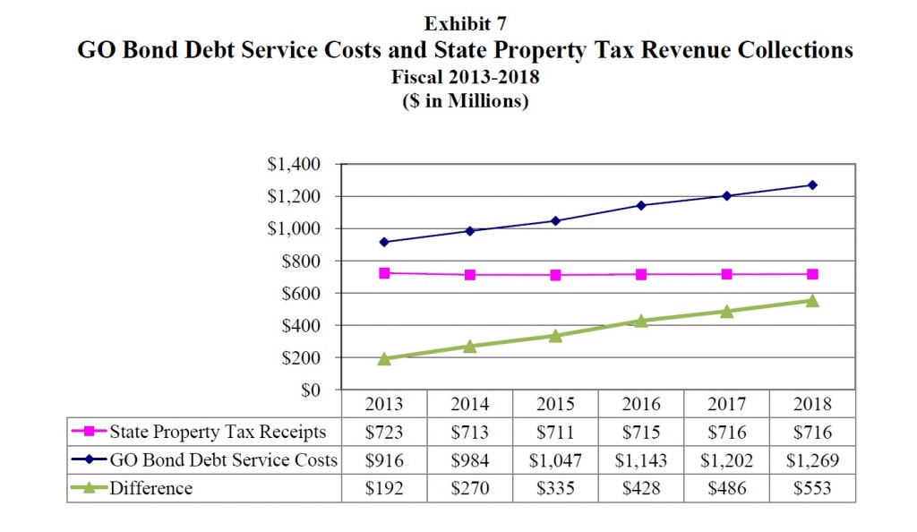 debt service costs graph