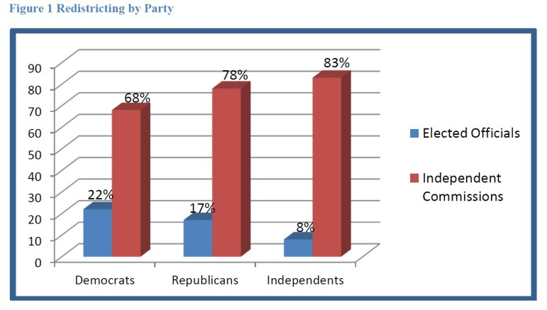 Results of 2013 Gonzales poll showing voters who said they back an independent commission to do redistricting.