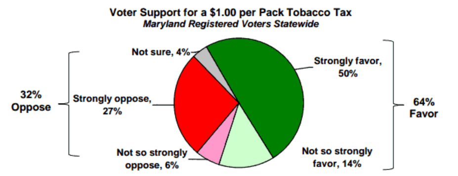 Tobacco poll results