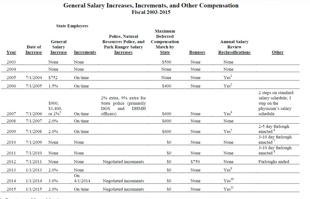chart salary increases, increments and other compensation