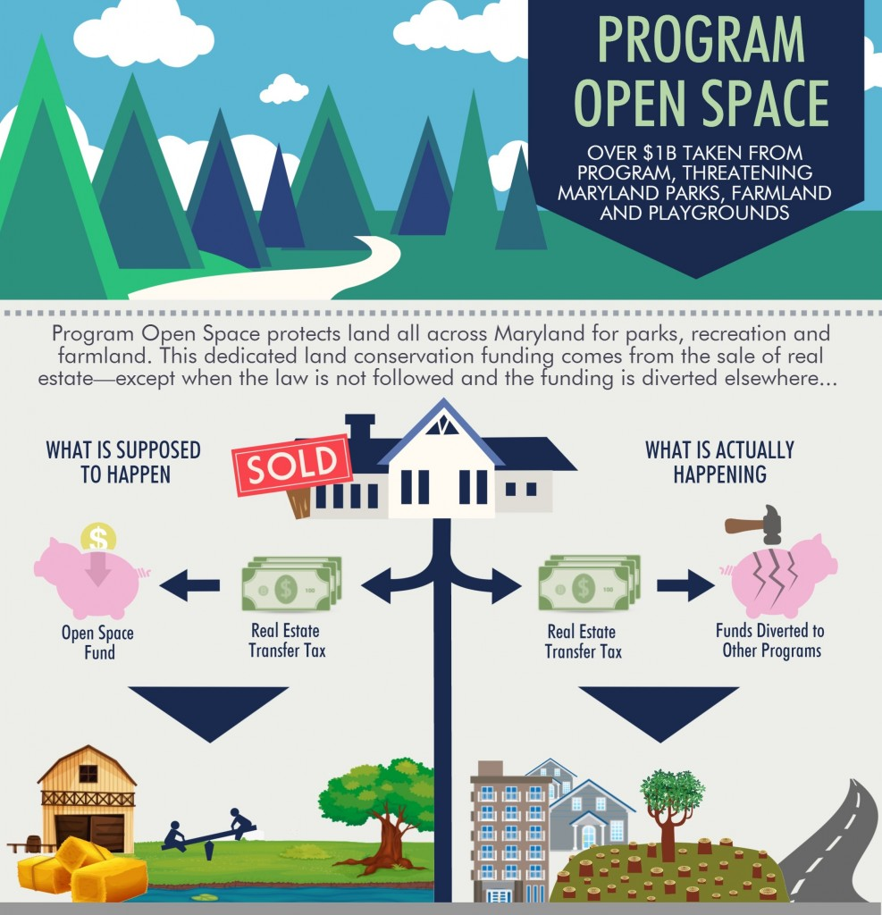 Partners for Open Space prepared this infographic to oppose the diversion of open space funds.