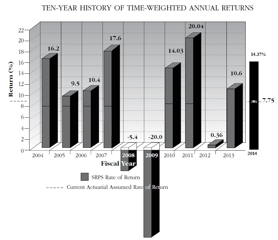 10-yr investment returns graph with 2014