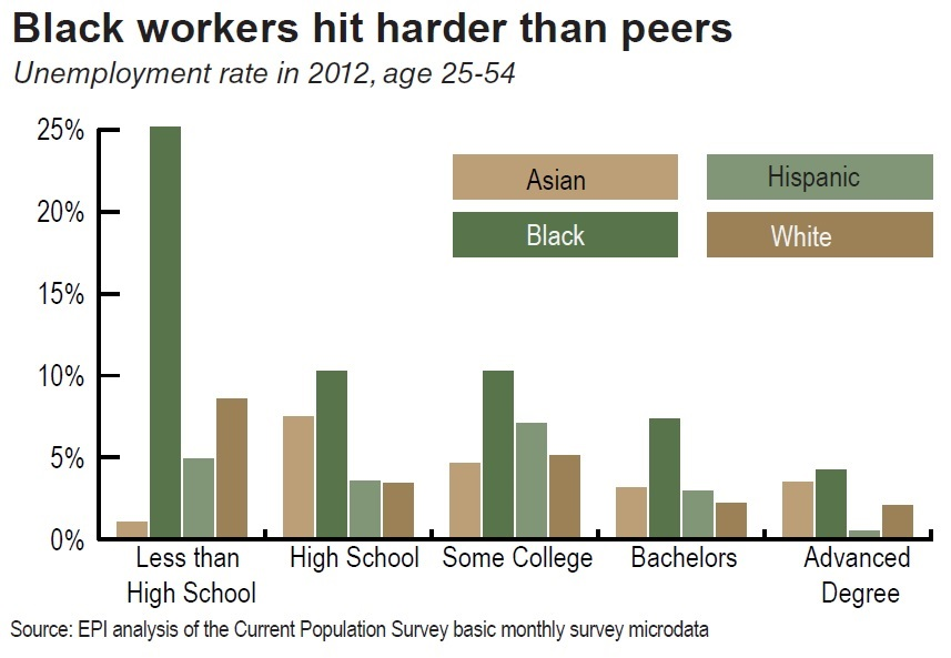 Black workers hit harder