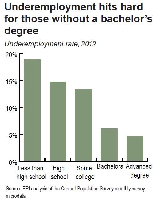 underemployment hits hard