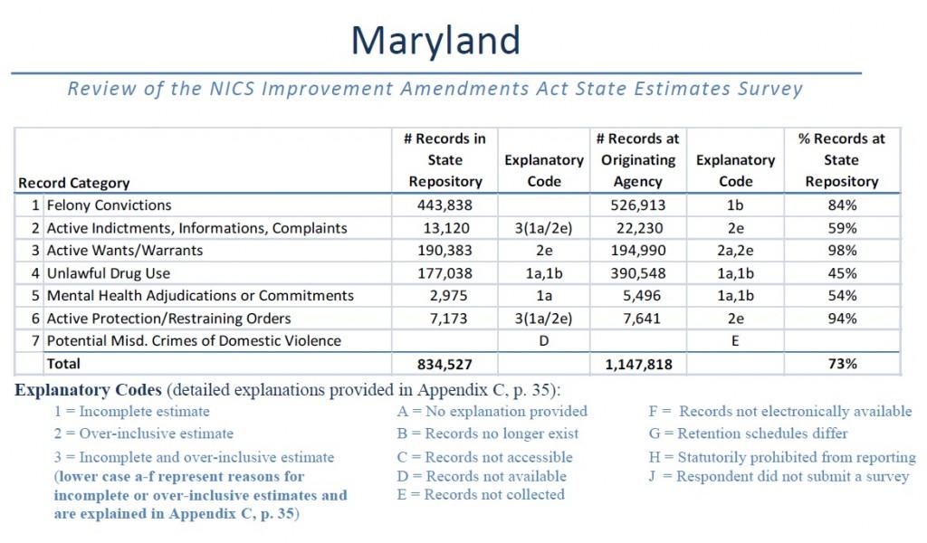 Maryland NICS