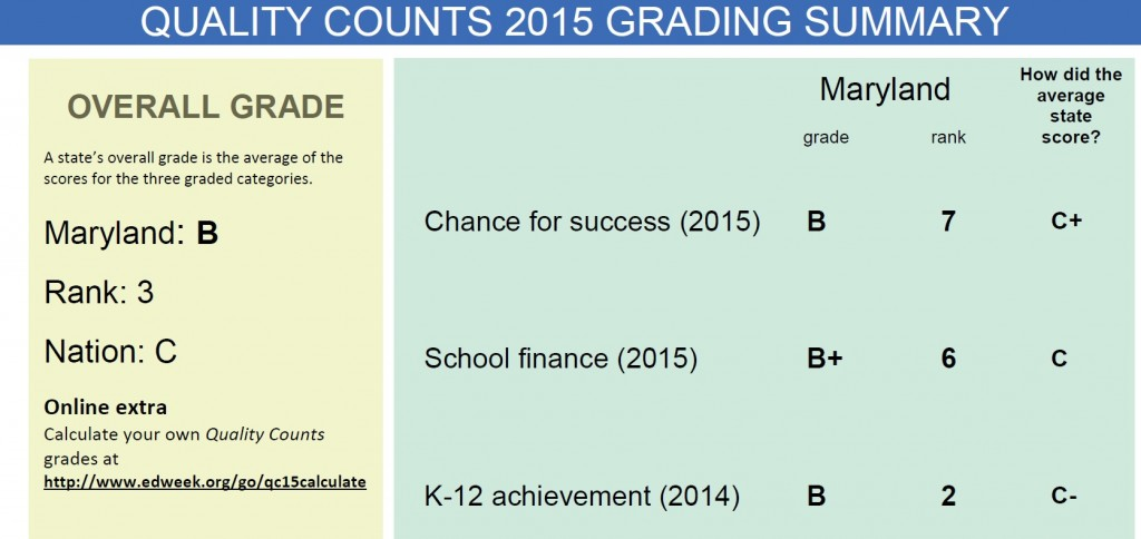 Education week grading summary