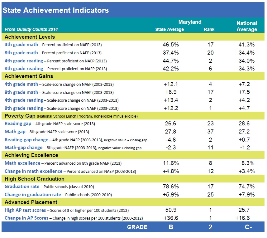 Education week student achievement indicators
