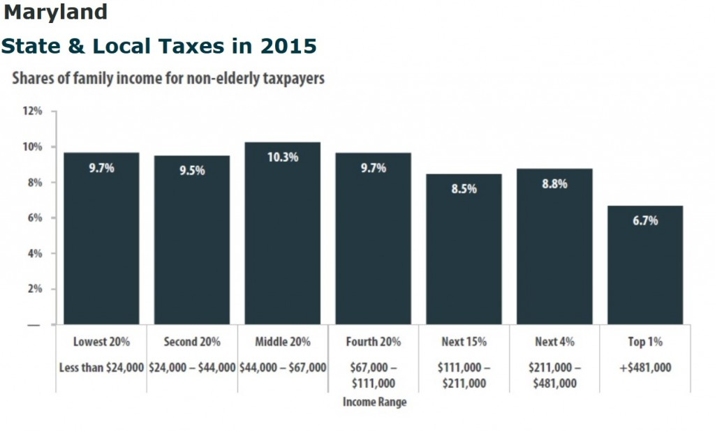 Maryland State and Local taxes
