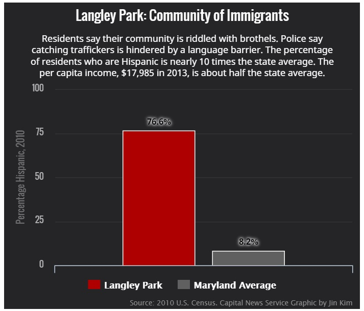 Trafficking Langley Park graph