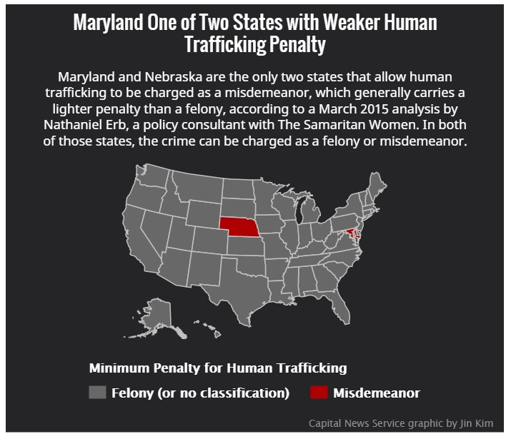 Trafficking weak Md laws chart
