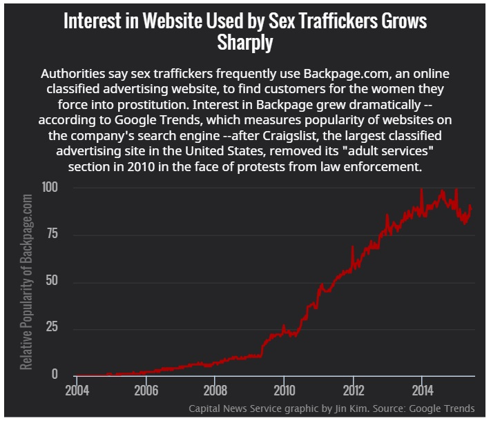 Trafficking web traffic chart