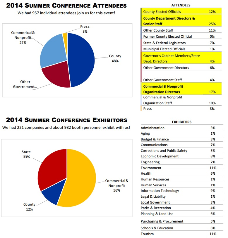 MACo attendance breakdown from last year's conference.