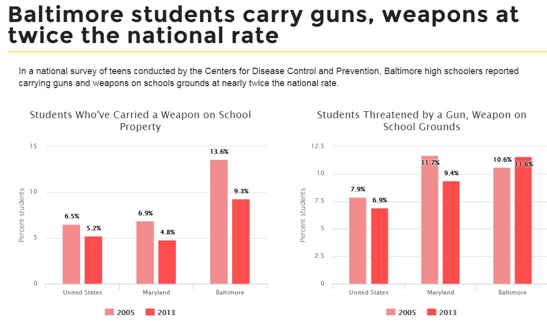 As U.S. schools grow safer, Baltimore schools remain dangerous