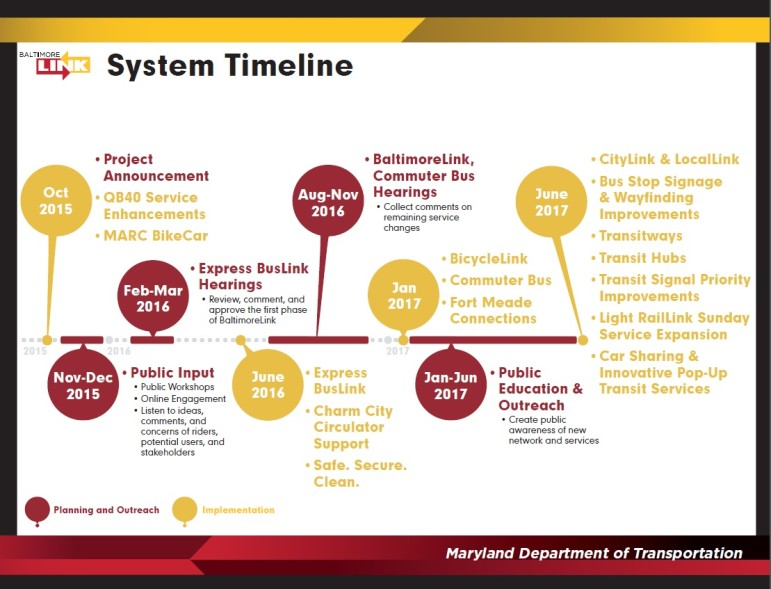 City Link Time Line