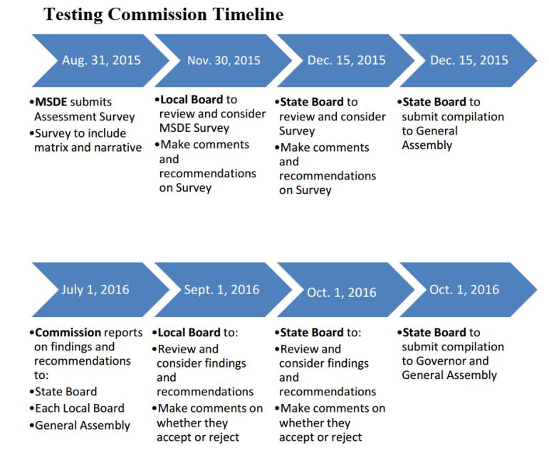 Testing Commission Timeline
