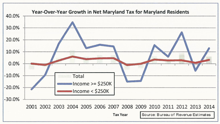 Chart high income low income