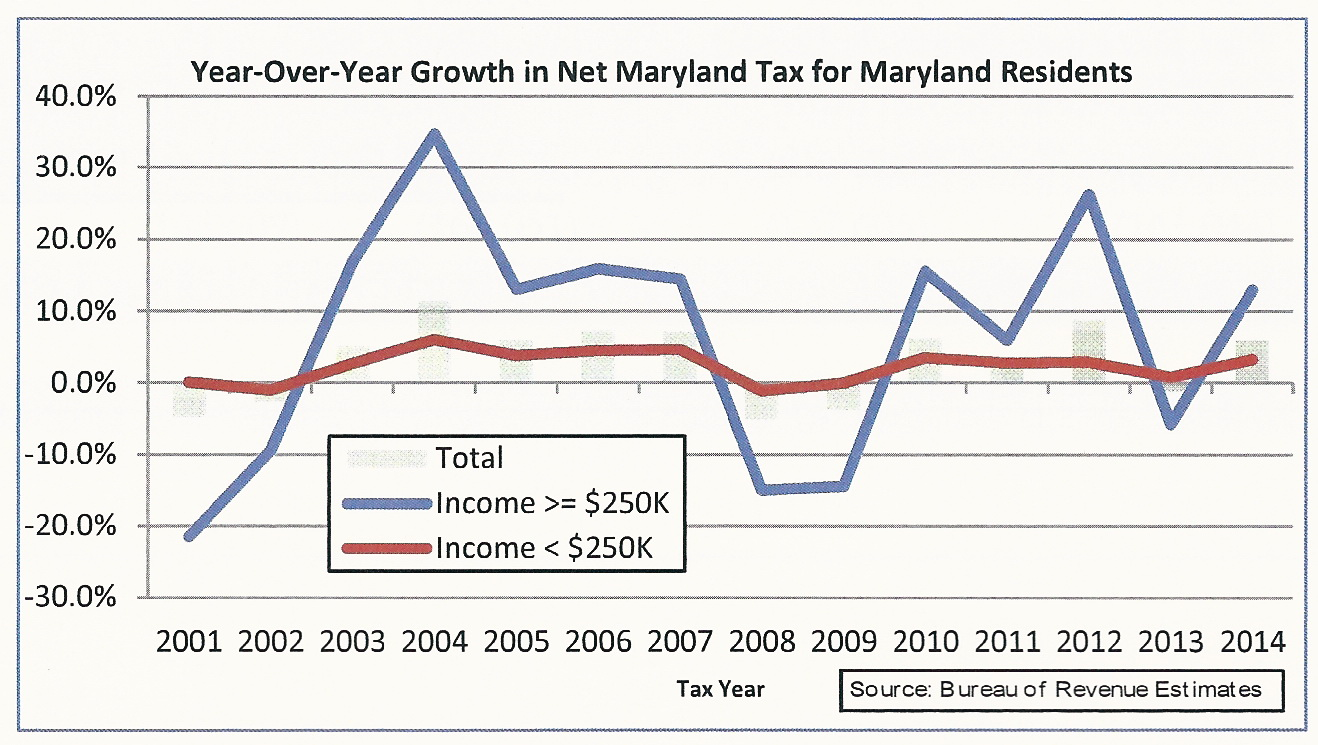 Md. revenues grow slightly, but middle class incomes stagnate
