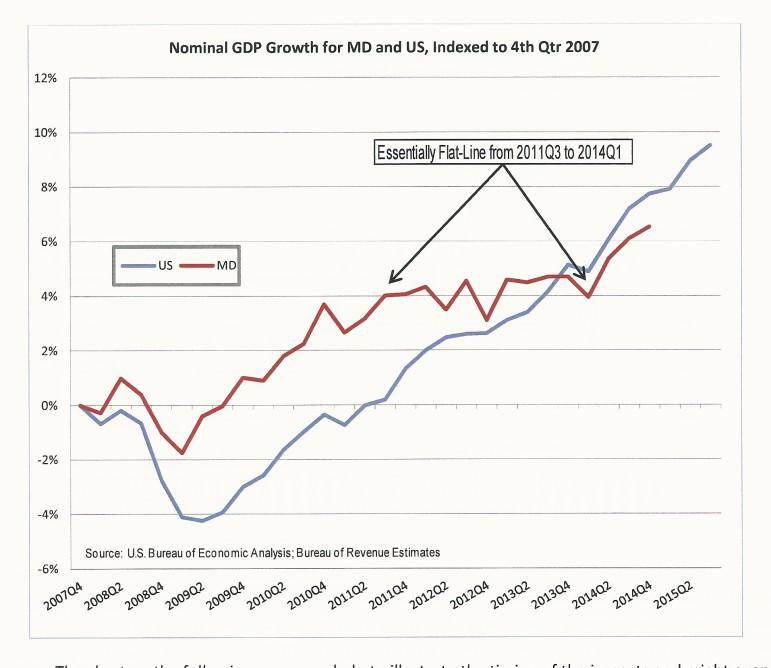 GDP Chart Dec 2015