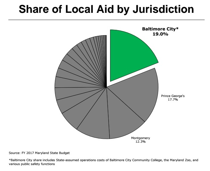 Share of local aid