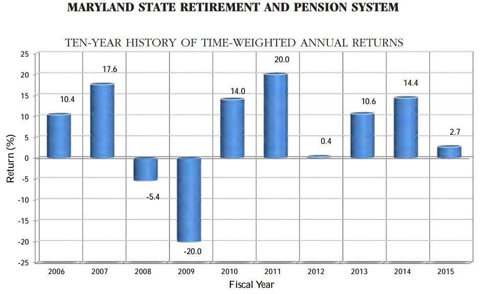 Maryland pension fund misses investment target again, earning just over 1%