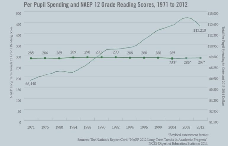 per-pupil-spending-vs-reading-scores