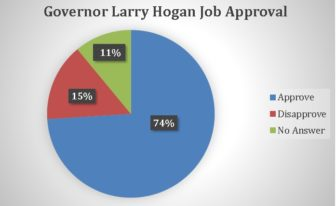 hogan-job-approval