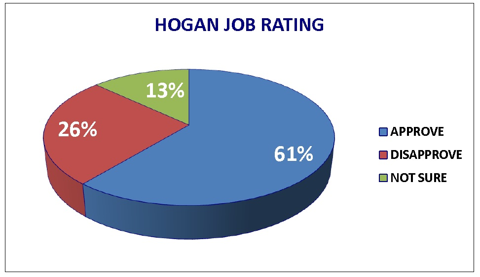 Voters like Hogan, but re-election still iffy, new poll finds