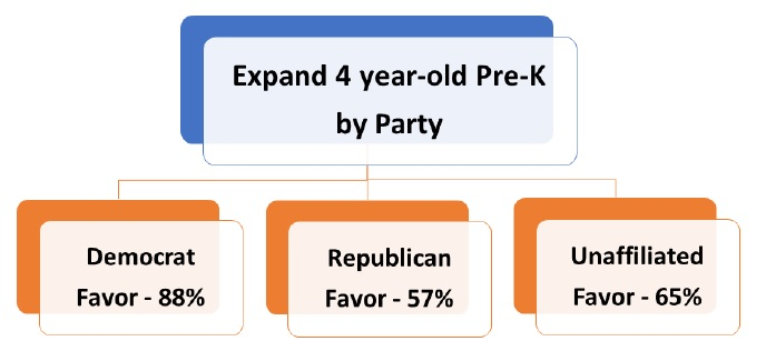 New polls support more pre-k, need for higher teacher pay