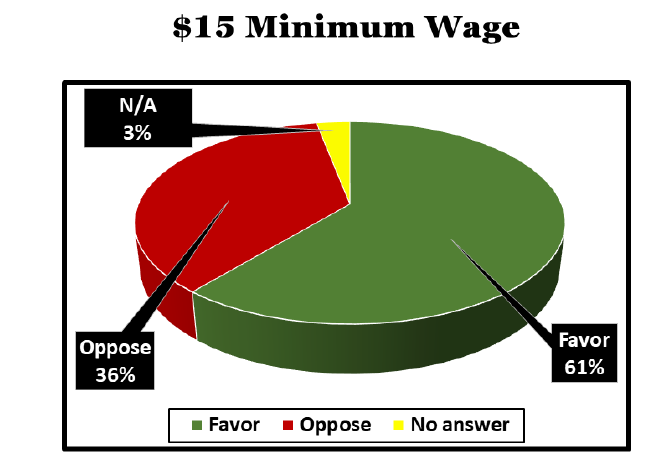 Maryland voters support raising the minimum wage to $15