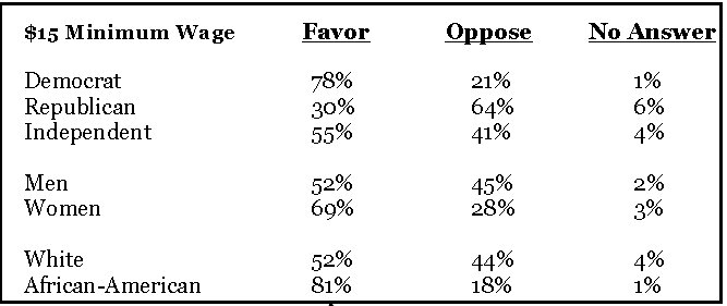 maryland voters support raising  minimum wage 667 x 281 · png