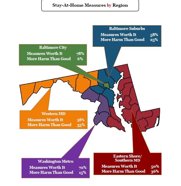 Majority of Marylanders say coronavirus restrictions 'about right,' new poll finds